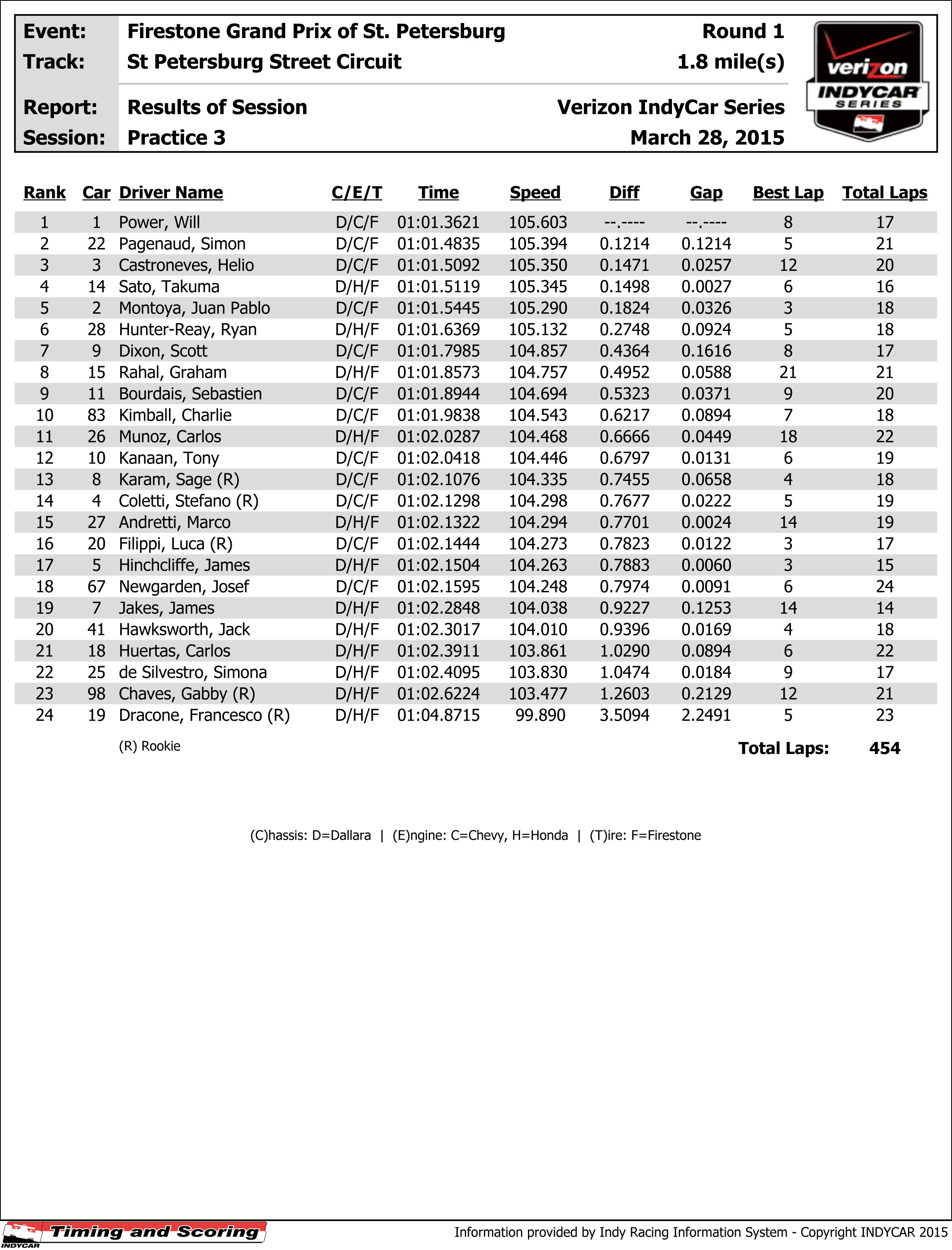 Practice - Results