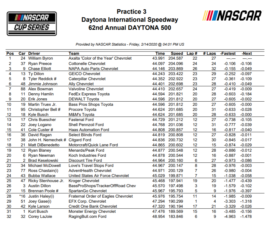 MENCS Practice Results